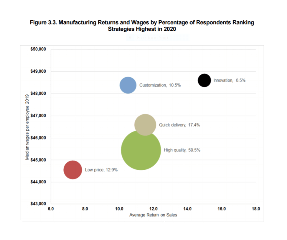 Georgia Manufacturing Survey 2020, Manufacturing Returns and Wages by Percentage of Respondents Ranking Strategies Highest