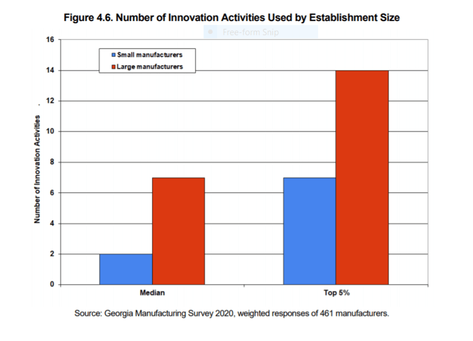 Georgia Manufacturing Survey 2020, Number of Innovation Activities Used By Establishment Size