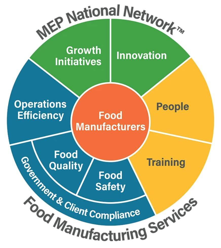 MEP National Network Food Manufacturing Services